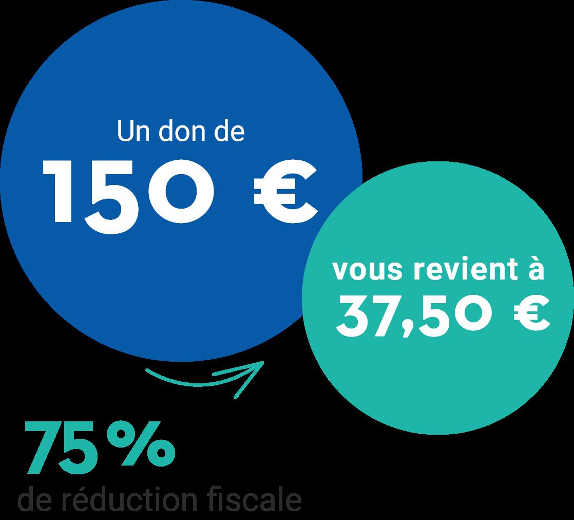 Un don de 150€ vous revient à 37,50€ -> 75% de réduction fiscale